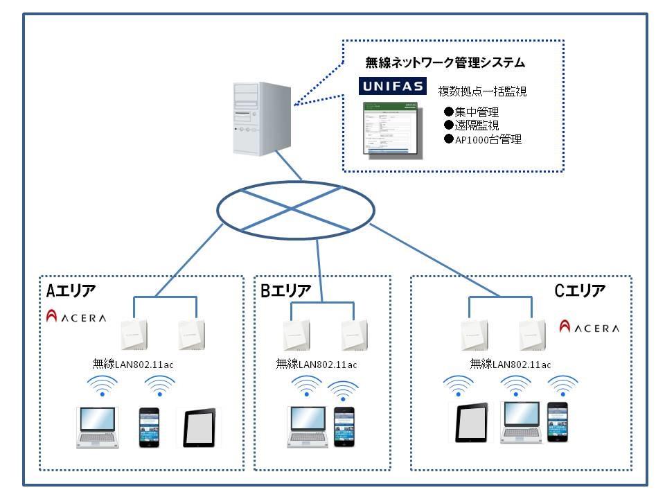 【㈱フルノシステムズ】院内Wi-Fiネットワーク アクセスポイント ACERA 1110 ご紹介